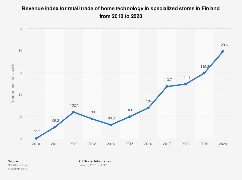 Statistic: Annual turnover index for retail trade of home technology in specialized stores in Finland from 2007 to 2017 | Statista