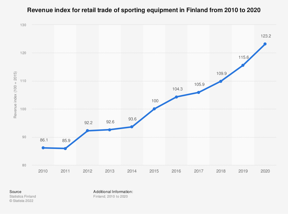 Statistic: Annual turnover index for retail trade of sporting equipment in Finland from 2007 to 2017 | Statista