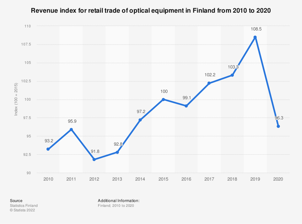 Statistic: Annual turnover index for retail trade of optical equipment in Finland from 2007 to 2017 | Statista