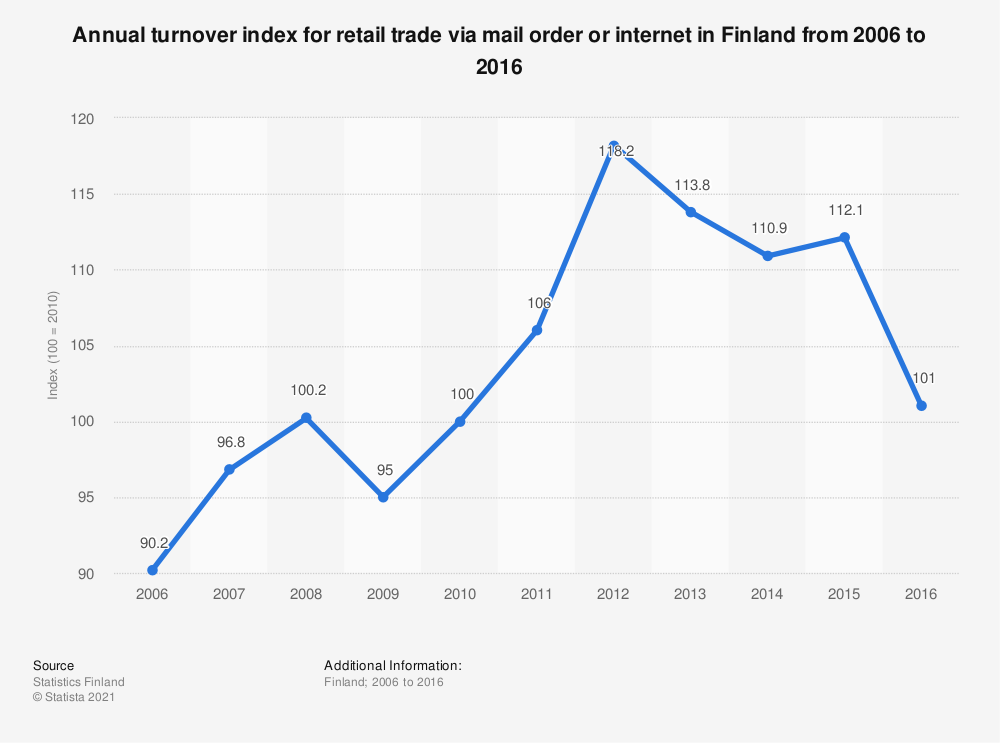 Statistic: Annual turnover index for retail trade via mail order or internet in Finland from 2006 to 2016 | Statista