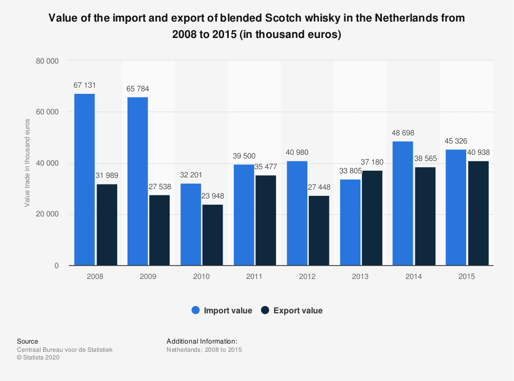 Statistic: Value of the import and export of blended Scotch whisky in the Netherlands from 2008 to 2015 (in thousand euros) | Statista