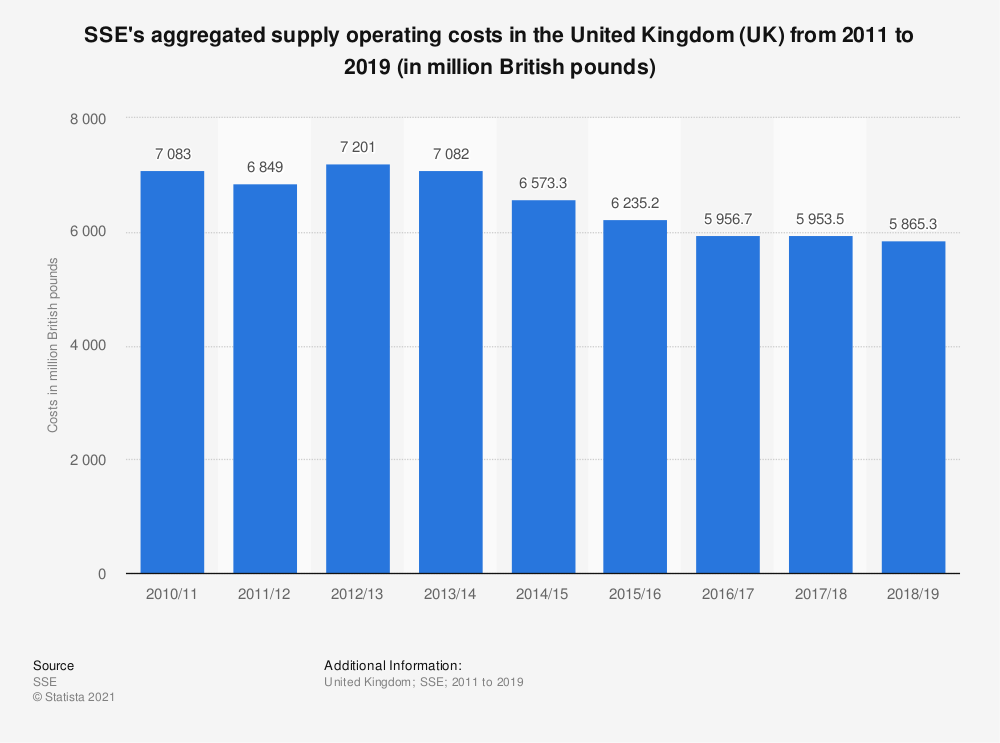 Statistic: SSE's aggregated supply operating costs in the United Kingdom (UK) from 2011 to 2019 (in million British pounds) | Statista