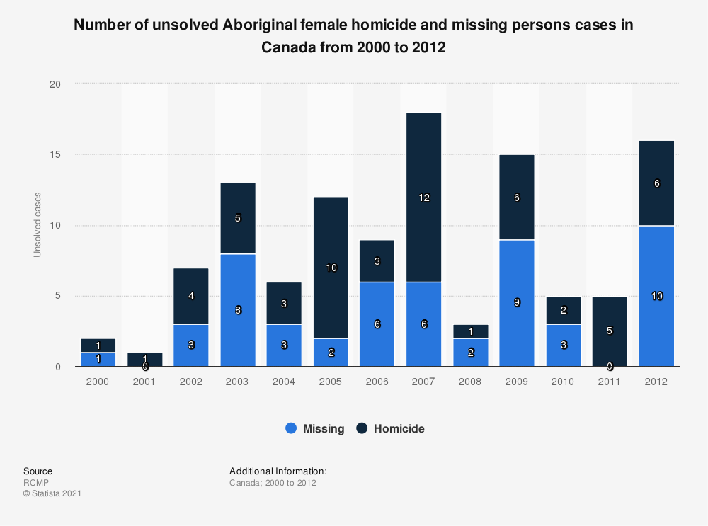 Statistic: Number of unsolved Aboriginal female homicide and missing persons cases in Canada from 2000 to 2012 | Statista