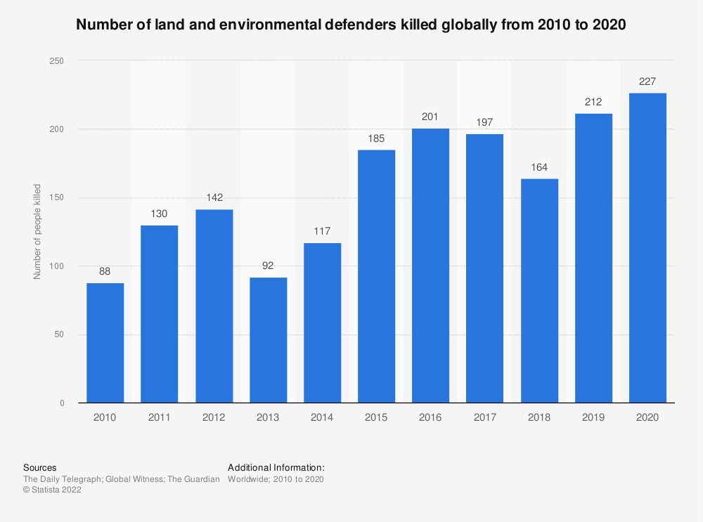 Statistic: Number of land and environmental defenders killed globally from 2010 to 2018 | Statista