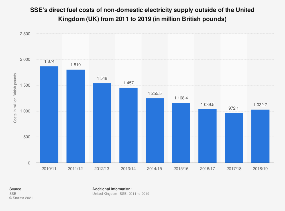 Statistic: SSE's direct fuel costs of non-domestic electricity supply outside of the United Kingdom (UK) from 2011 to 2019 (in million British pounds)   Statista