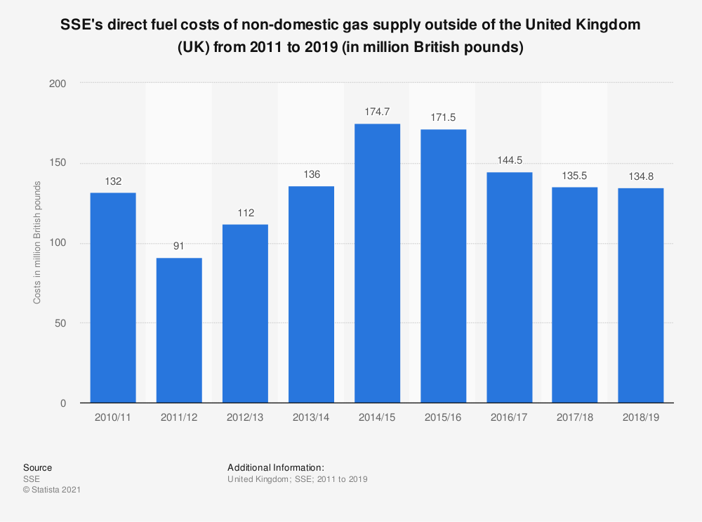 Statistic: SSE's direct fuel costs of non-domestic gas supply outside of the United Kingdom (UK) from 2011 to 2019 (in million British pounds) | Statista