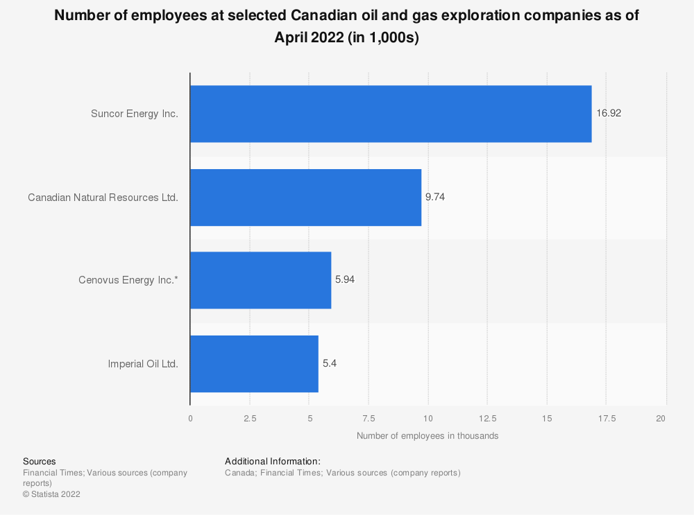 Statistic: Number of employees at selected Canadian oil and gas exploration companies as of 2020 (in 1,000s) | Statista
