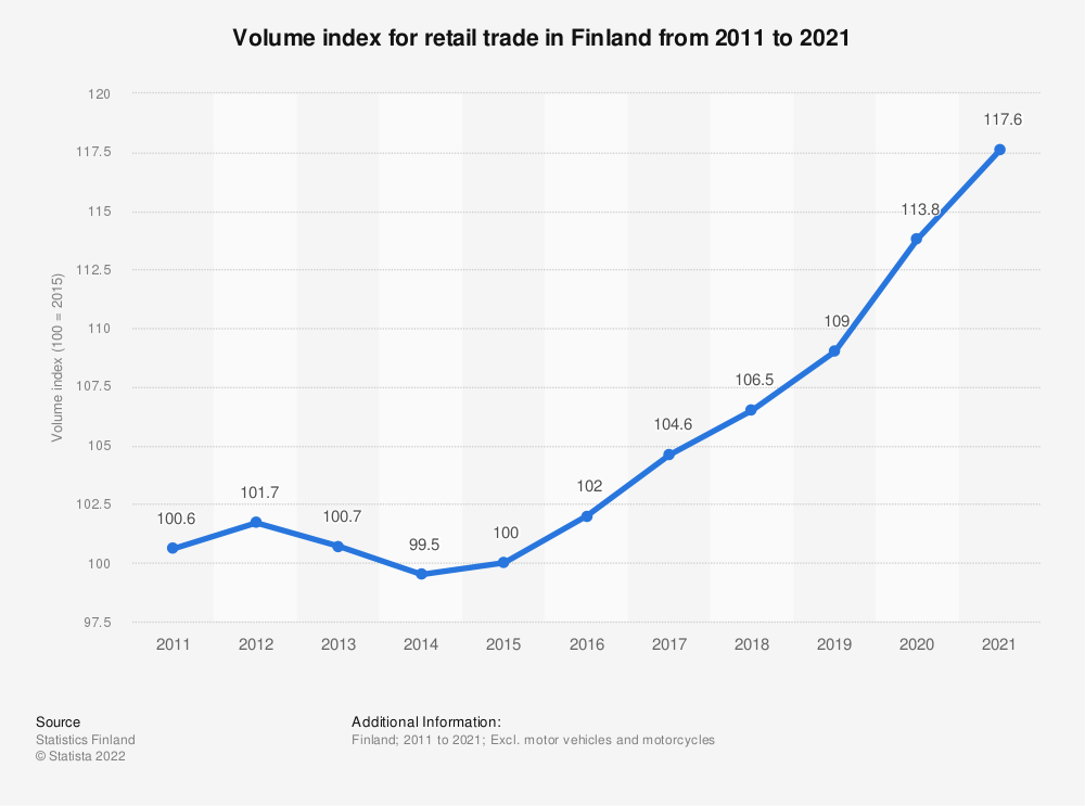 Statistic: Annual volume index for retail trade in Finland from 2008 to 2018 | Statista