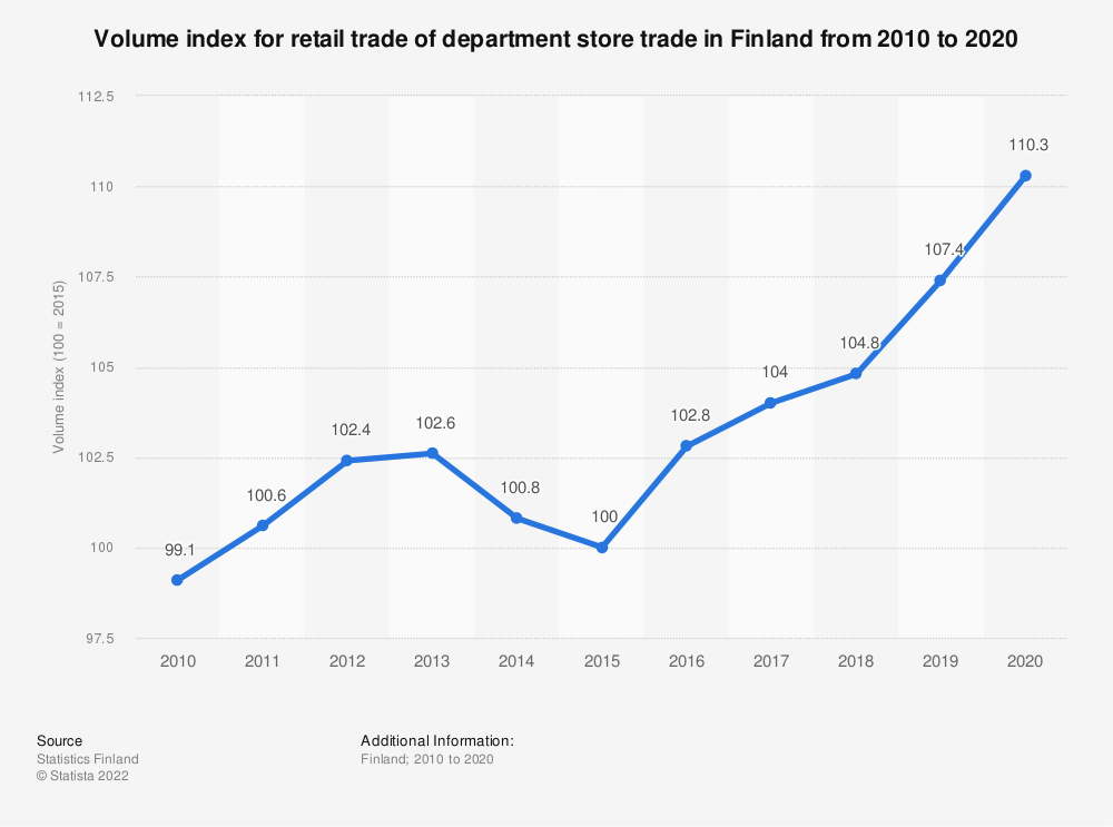 Statistic: Annual volume index for retail trade of department store trade in Finland from 2008 to 2018 | Statista