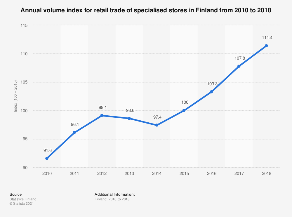 Statistic: Annual volume index for retail trade of specialised stores in Finland from 2010 to 2018 | Statista