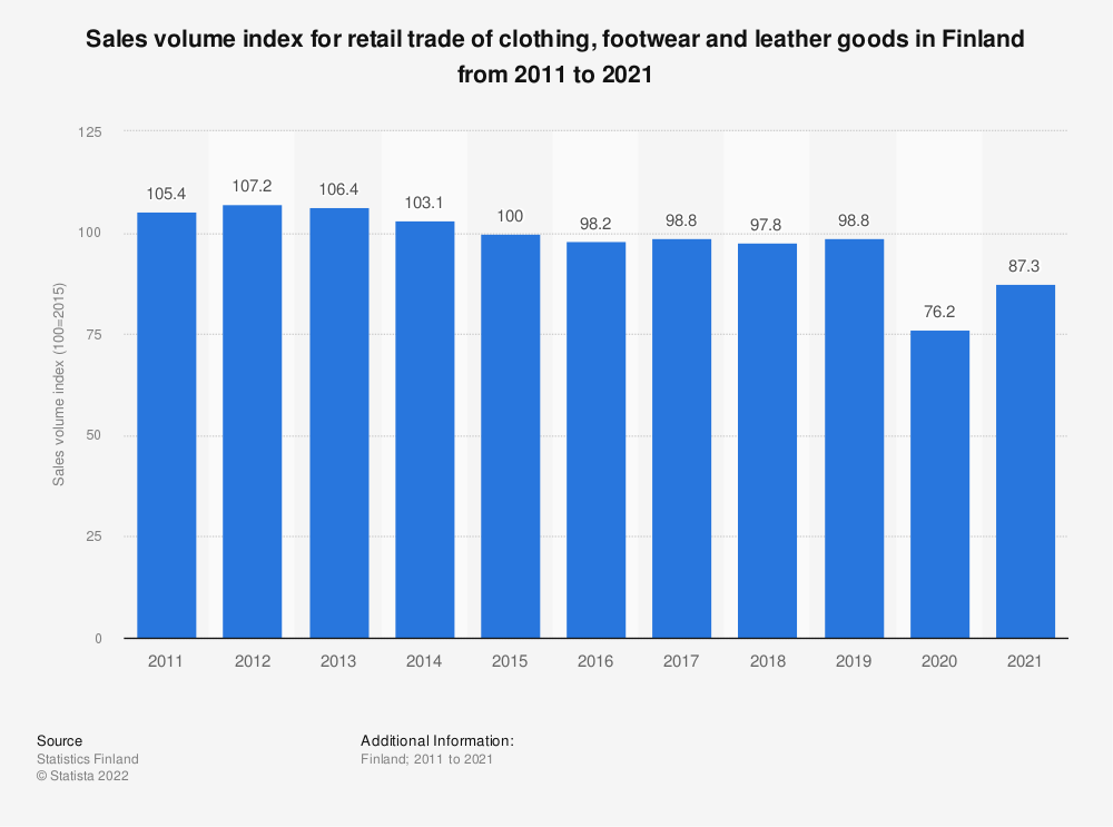 Statistic: Annual volume index for retail trade of clothing, footwear and leather goods in Finland from 2008 to 2018 | Statista
