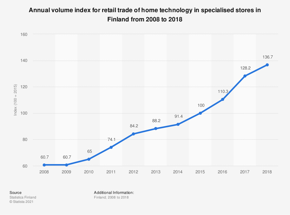 Statistic: Annual volume index for retail trade of home technology in specialised stores in Finland from 2008 to 2018 | Statista