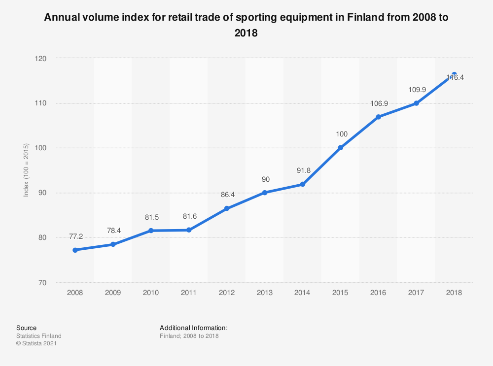 Statistic: Annual volume index for retail trade of sporting equipment in Finland from 2008 to 2018 | Statista