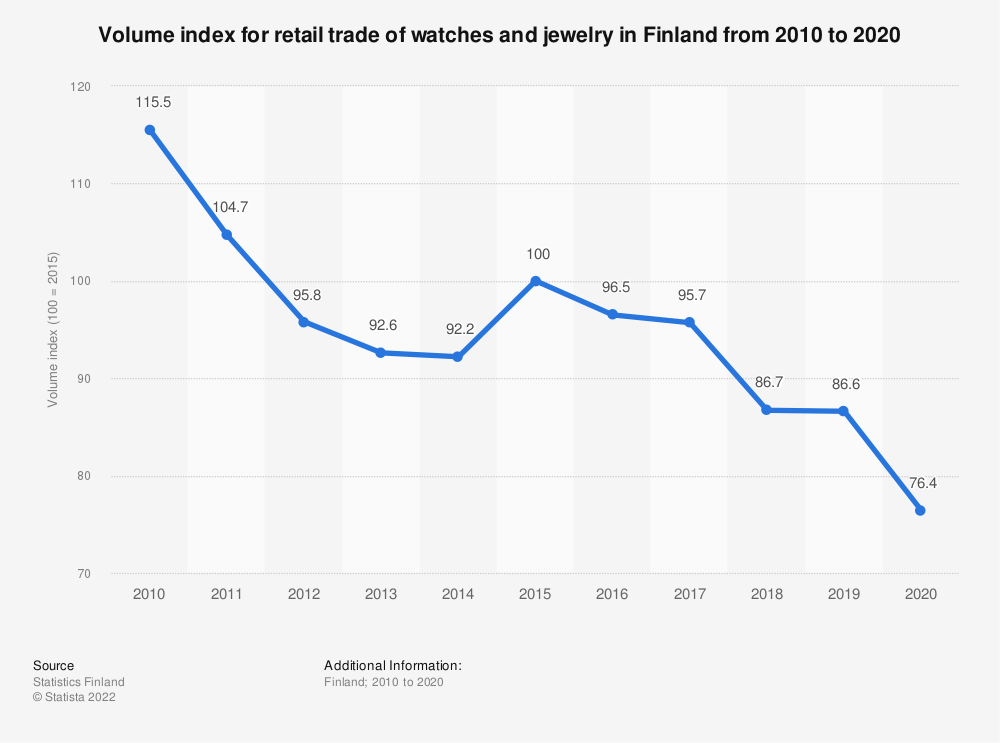Statistic: Annual volume index for retail trade of watches and jewelry in Finland from 2008 to 2018 | Statista