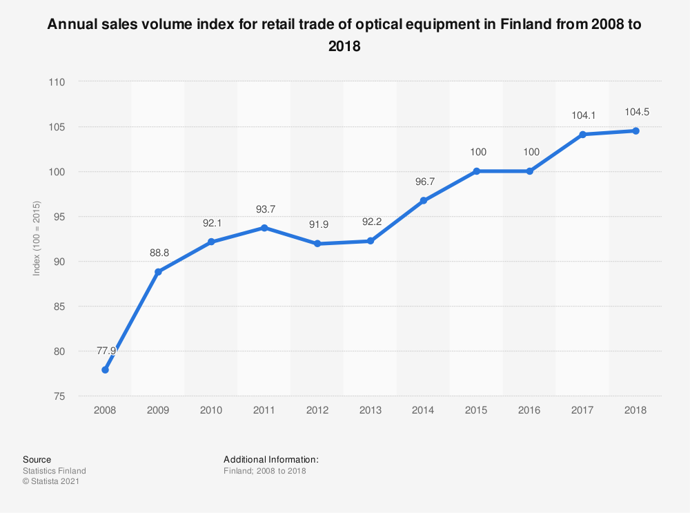 Statistic: Annual sales volume index for retail trade of optical equipment in Finland from 2008 to 2018 | Statista