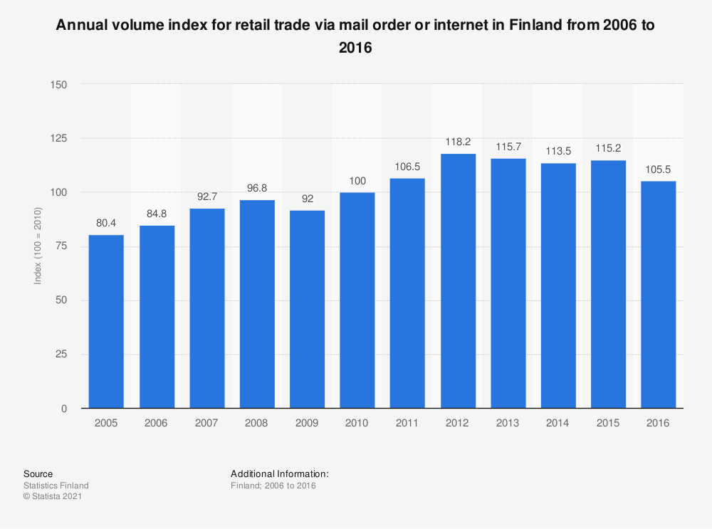 Statistic: Annual volume index for retail trade via mail order or internet in Finland from 2006 to 2016 | Statista