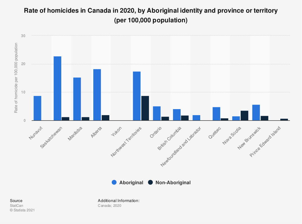 Statistic: Rate of homicides in Canada in 2018, by Aboriginal identity and province or territory (per 100,000 population)   Statista