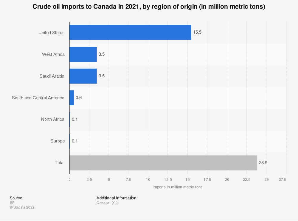 Statistic: Crude oil imports to Canada in 2019, by region of origin (in million metric tons) | Statista