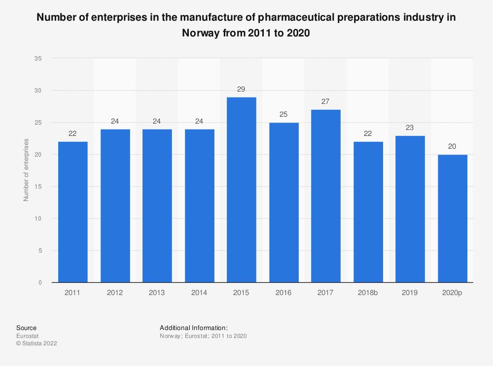 Statistic: Number of enterprises in the manufacture of pharmaceutical preparations industry in Norway from 2008 to 2016 | Statista