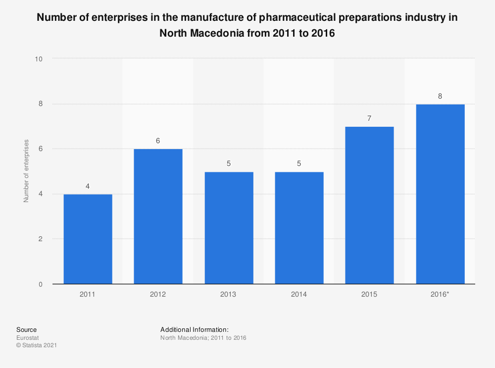 Statistic: Number of enterprises in the manufacture of pharmaceutical preparations industry in North Macedonia from 2011 to 2016 | Statista