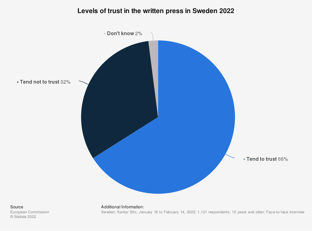 Statistic: Do you tend to trust written press? | Statista