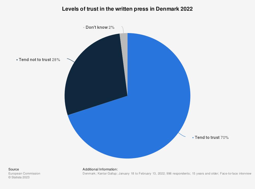 Statistic: Do you tend to trust written press? | Statista