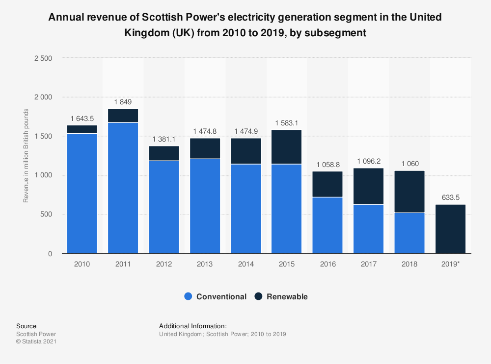 Statistic: Annual revenue of Scottish Power's electricity generation segment in the United Kingdom (UK) from 2010 to 2019, by subsegment | Statista