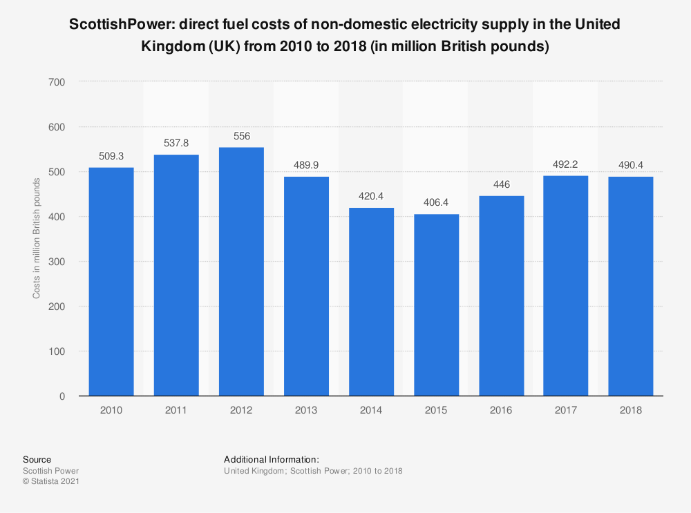 Statistic: ScottishPower: direct fuel costs of non-domestic electricity supply in the United Kingdom (UK) from 2010 to 2018 (in million British pounds) | Statista