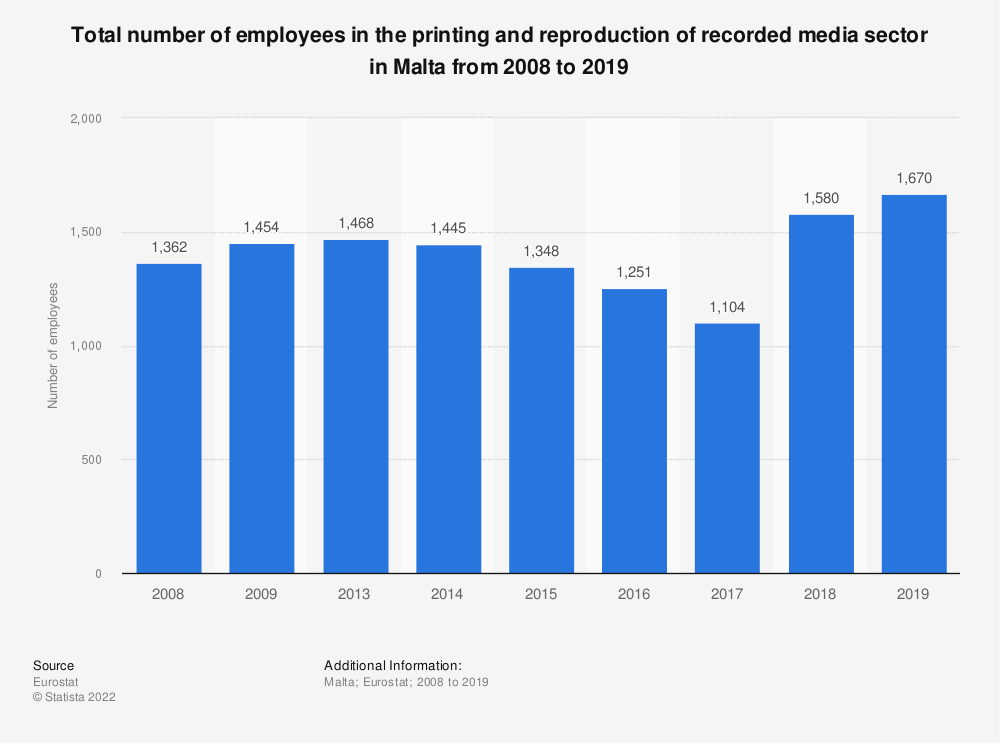 Statistic: Total number of employees in the printing and reproduction of recorded media sector in Malta from 2008 to 2016 | Statista