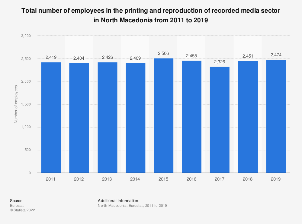 Statistic: Total number of employees in the printing and reproduction of recorded media sector in North Macedonia from 2012 to 2016 | Statista