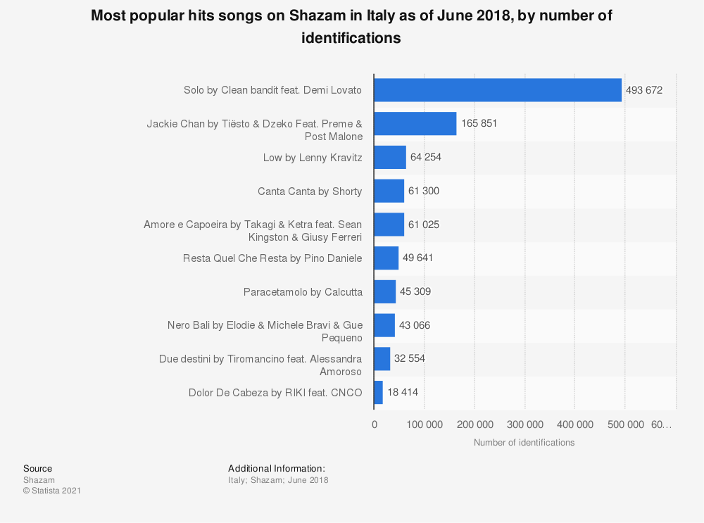 Statistic: Most popular hits songs on Shazam in Italy as of June 2018, by number of identifications | Statista