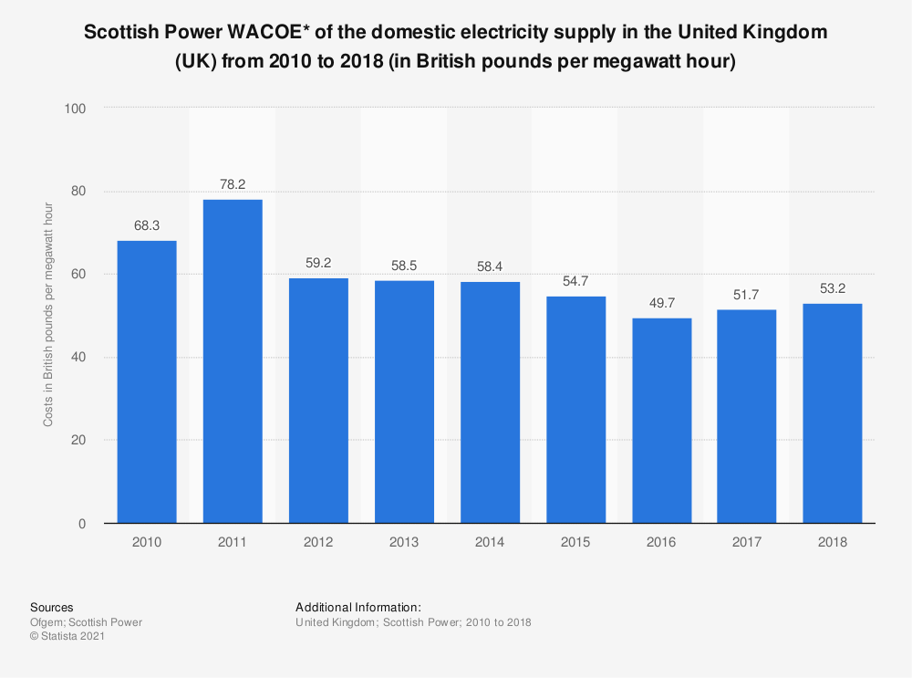 Statistic: Scottish Power WACOE* of the domestic electricity supply in the United Kingdom (UK) from 2010 to 2018 (in British pounds per megawatt hour) | Statista