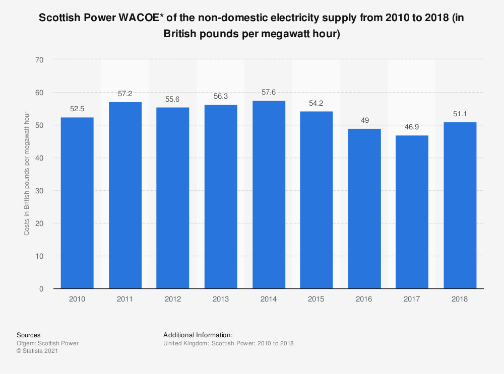 Statistic: Scottish Power WACOE* of the non-domestic electricity supply from 2010 to 2018 (in British pounds per megawatt hour) | Statista