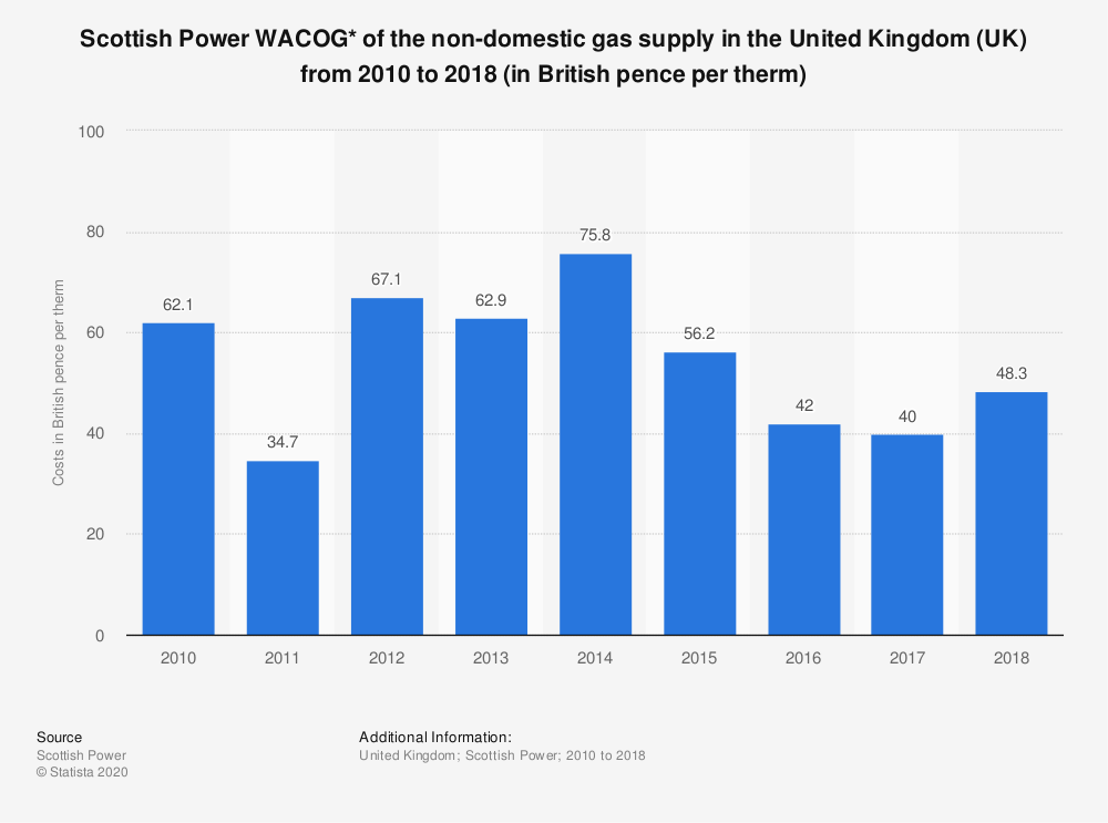 Statistic: Scottish Power WACOG* of the non-domestic gas supply in the United Kingdom (UK) from 2010 to 2018 (in British pence per therm) | Statista