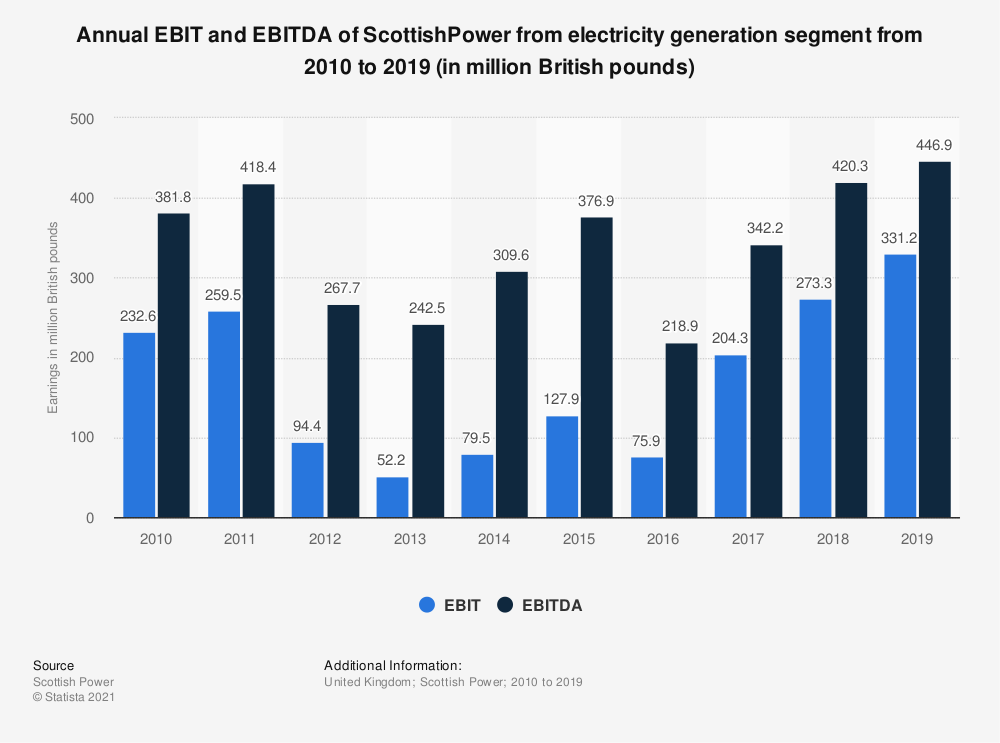 Statistic: Annual EBIT and EBITDA of ScottishPower from electricity generation segment from 2010 to 2019 (in million British pounds) | Statista