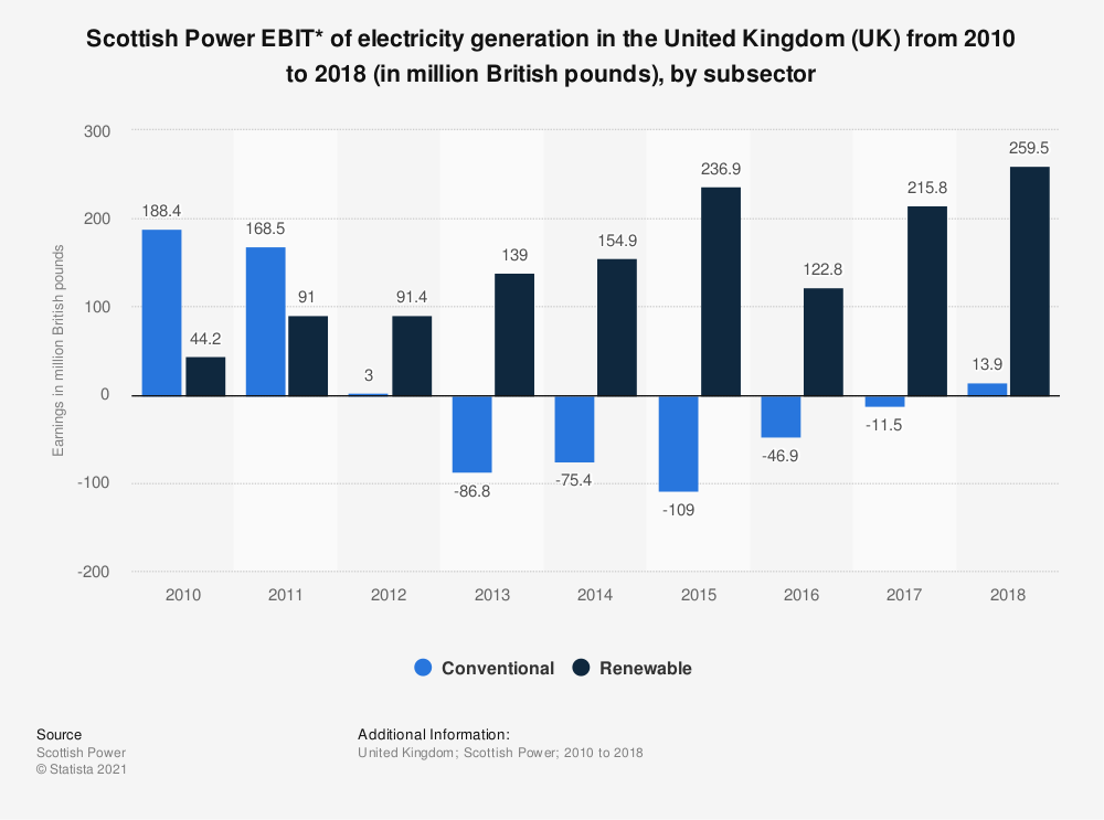 Statistic: Scottish Power EBIT* of electricity generation in the United Kingdom (UK) from 2010 to 2018 (in million British pounds), by subsector   Statista