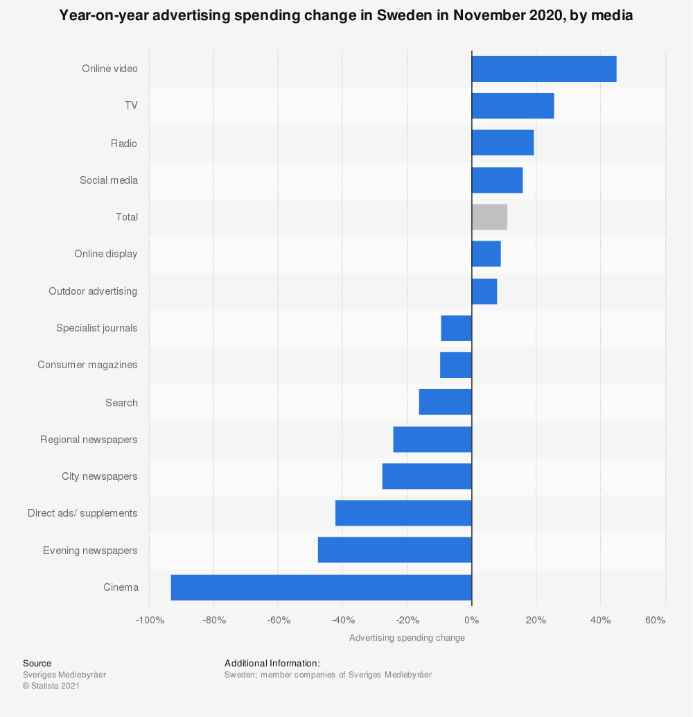 Statistic: Year-on-year advertising spending change in Sweden in April 2020, by media | Statista