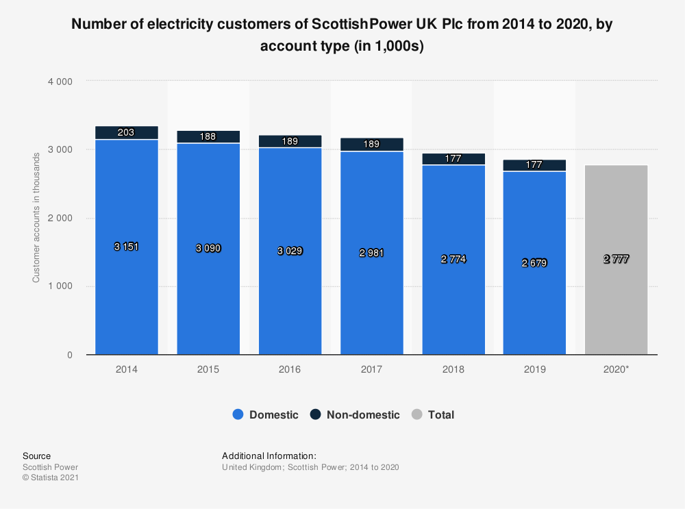 Statistic: Number of electricity customers of ScottishPower UK Plc from 2014 to 2020, by account type (in 1,000s)   Statista