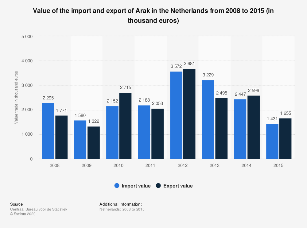 Statistic: Value of the import and export of Arak in the Netherlands from 2008 to 2015 (in thousand euros) | Statista