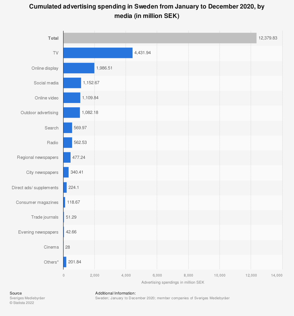 Statistic: Cumulated advertising spending in Sweden from January to April 2020, by media (in million SEK) | Statista