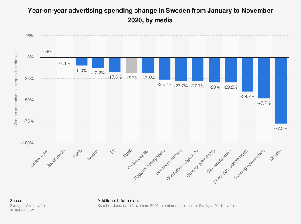Statistic: Year-on-year advertising spending change in Sweden from January to April 2020, by media | Statista
