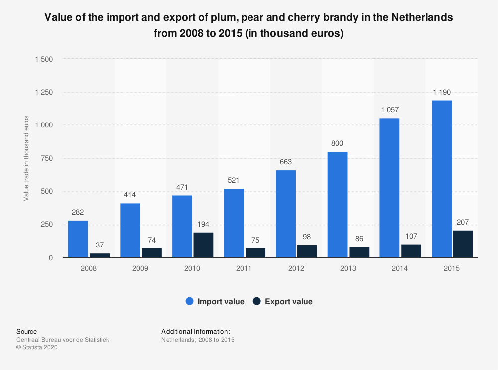 Statistic: Value of the import and export of plum, pear and cherry brandy in the Netherlands from 2008 to 2015 (in thousand euros) | Statista