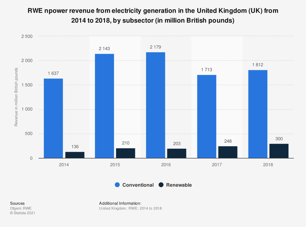 Statistic: RWE npower revenue from electricity generation in the United Kingdom (UK) from 2014 to 2018, by subsector (in million British pounds) | Statista