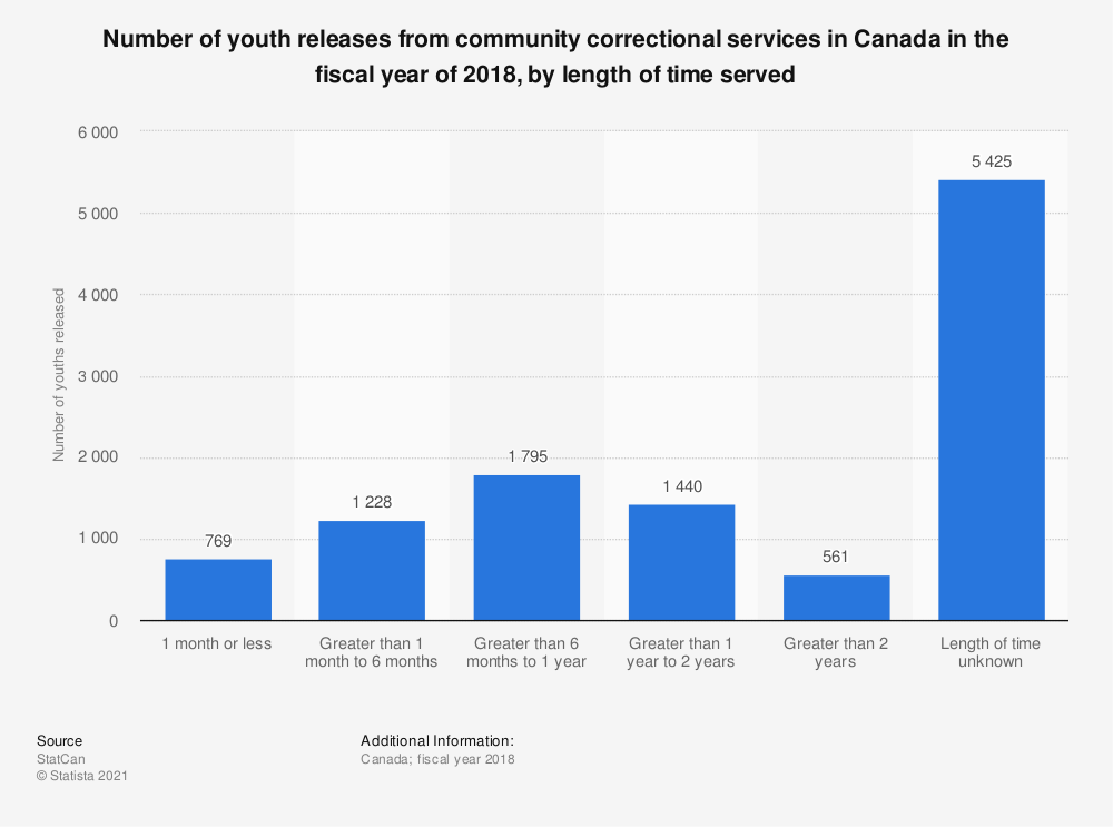 Statistic: Number of youth releases from community correctional services in Canada in the fiscal year of 2018, by length of time served | Statista