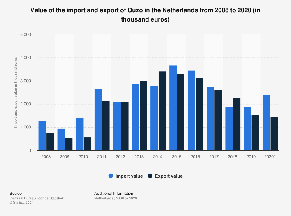 Statistic: Value of the import and export of Ouzo in the Netherlands from 2008 to 2019 (in thousand euros)   Statista