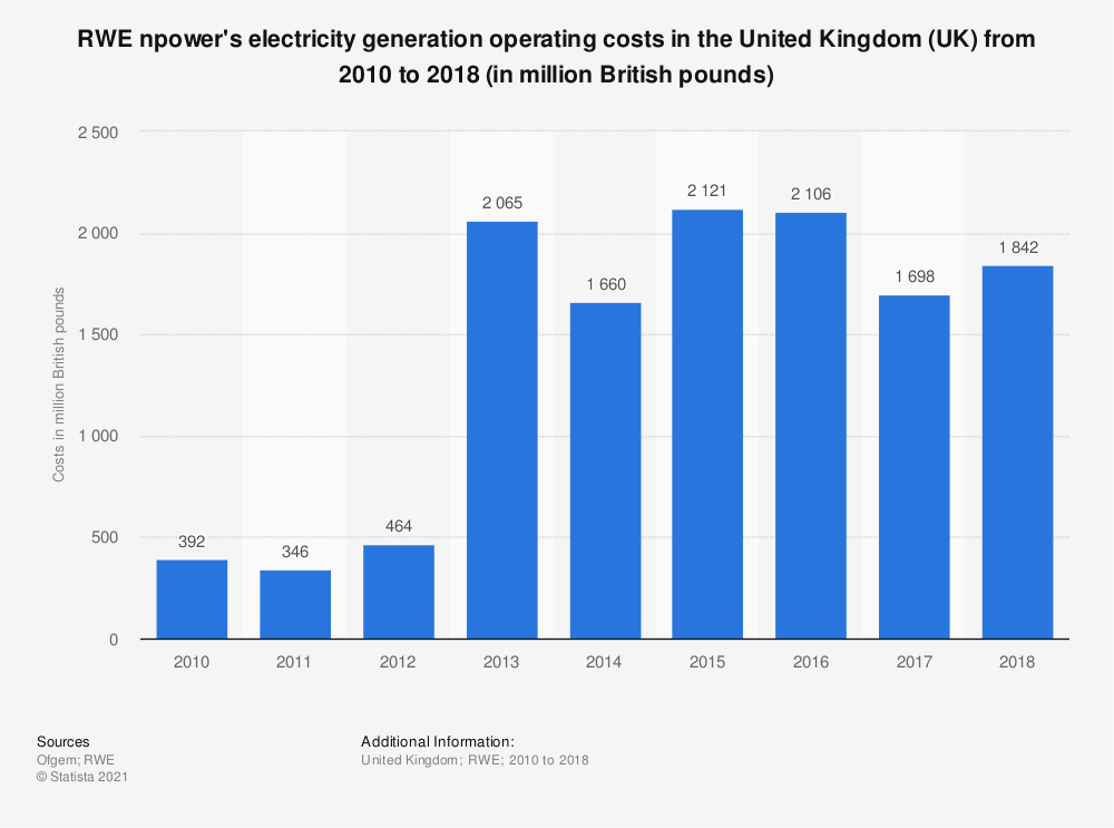 Statistic: RWE npower's electricity generation operating costs in the United Kingdom (UK) from 2010 to 2018 (in million British pounds) | Statista