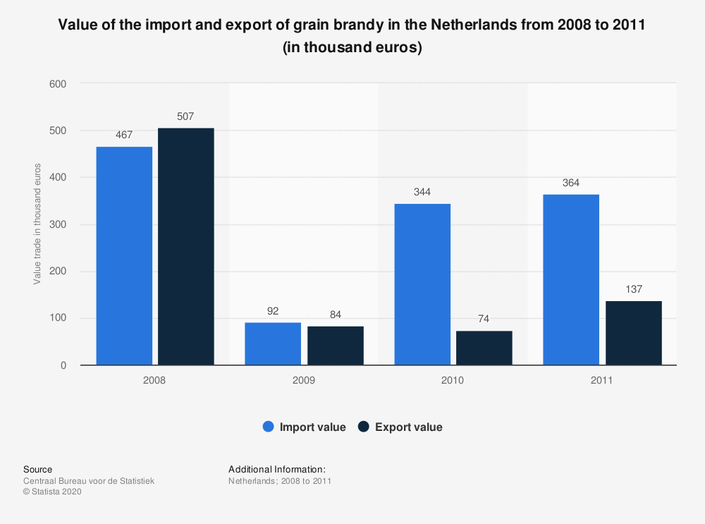 Statistic: Value of the import and export of grain brandy in the Netherlands from 2008 to 2011 (in thousand euros) | Statista