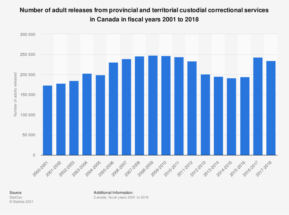 Statistic: Number of adult releases from provincial and territorial custodial correctional services in Canada in fiscal years 2001 to 2018 | Statista