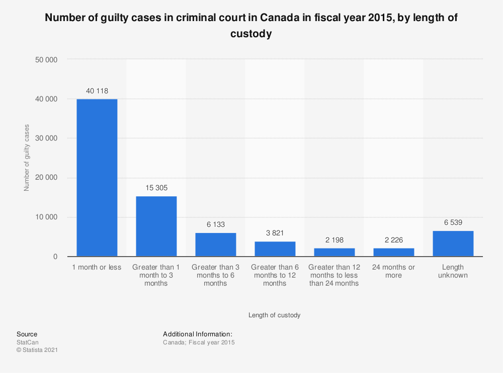 Statistic: Number of guilty cases in criminal court in Canada in fiscal year 2015, by length of custody | Statista