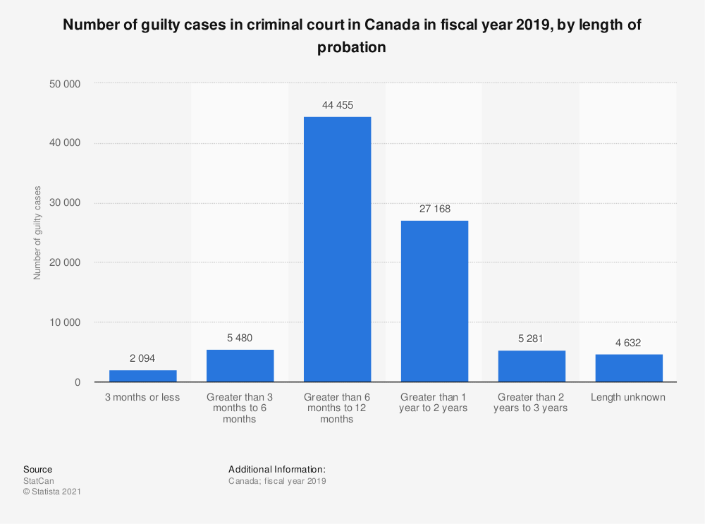 Statistic: Number of guilty cases in criminal court in Canada in fiscal year 2019, by length of probation | Statista